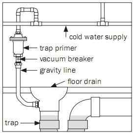 Drain Primer Diagram Plumbing Drains Floor Drains Water Supply