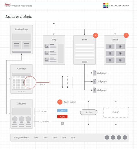 Wireflow Ux design - lpo template word