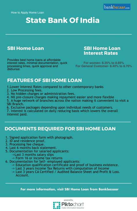 Best  Home Loan And Housing Finance Photos And Ideas In