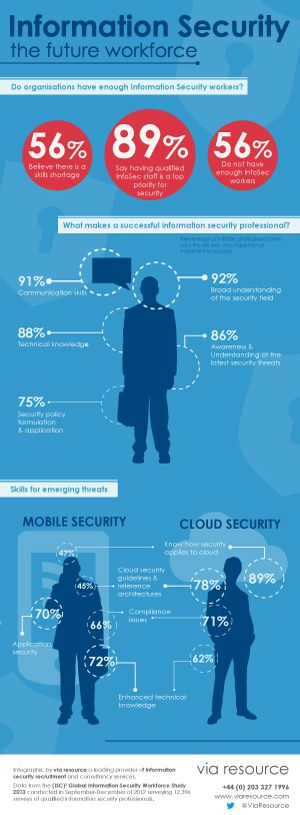 Information Security - are there enough professionals? You can outsource to an expert - Advent IM