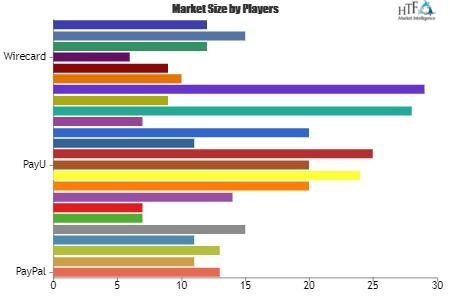 Epayment Gateway Market Is Booming Worldwide With Leading Key