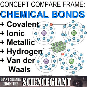 Concept Comparison And Frame Ionic Covalent And Metallic Bonds