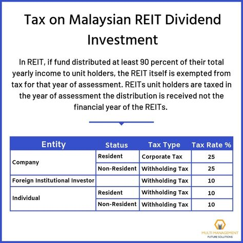 Top 3 Of The Biggest Reits In Malaysia To Invest Investing