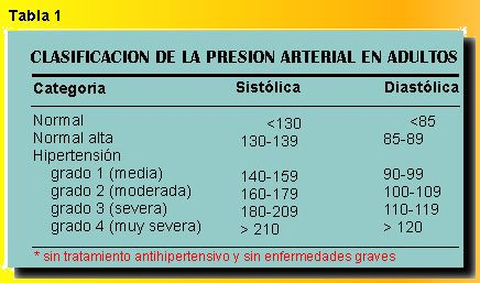 Presión arterial 109 90 es normal