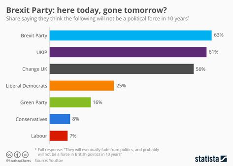 Nigel Farage's Brexit #Party is causing quite a stir in the lead up to the #European Parliamentary #elections. Here is a chart showing the share thinks the parties in the #UK will not be a #political force in 10 years. #Waterpedia #SDGs #EU #referendum