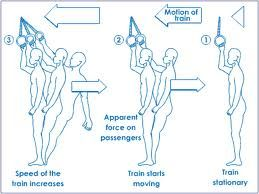Pin By Alaofyaninoof On Newtons Laws Of Motion Newtons First Law Motion Physics Newtons Laws Of Motion