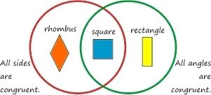 Great example of application of venn diagrams in geometry math great example of application of venn diagrams in geometry math pinterest venn diagrams maths and algebra ccuart Gallery