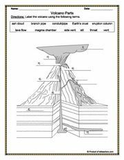 Volcano printable diagrams and coloring sheets science pinterest about a volcano worksheet google search ccuart Gallery