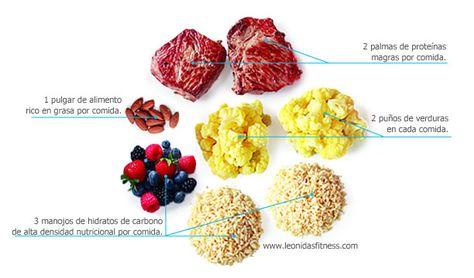 Porción para hombres ectomorfos. http://leonidasfitness.com/como-arreglar-una-dieta/