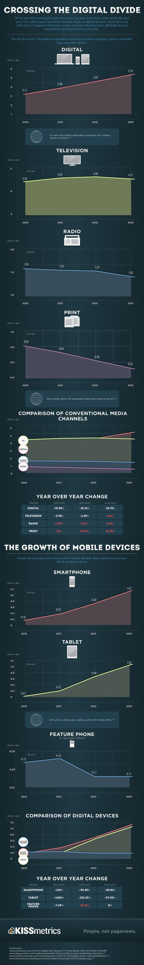 Crossing the Digital Divide - An Infographic on the Changing Forms of Media