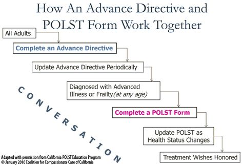 Advance Directive Form Polst Advance Directives Health Care Forms