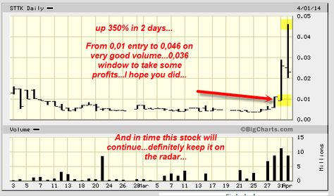 Sttk Up 350pct Definitions Chart Line Chart