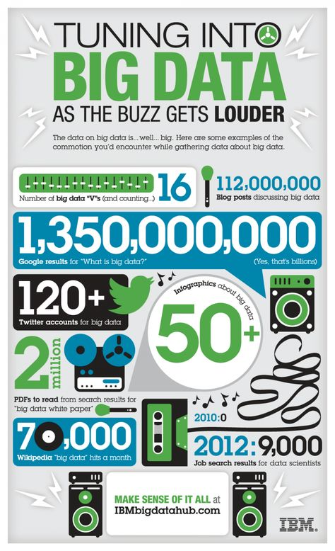The data on big data is BIG. What commotion have you run into? http://ibm.co/PSCM9B