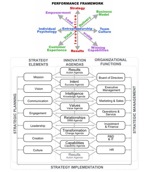 1385 best new images on Pinterest Twitter, Design strategy and - human resources organizational chart