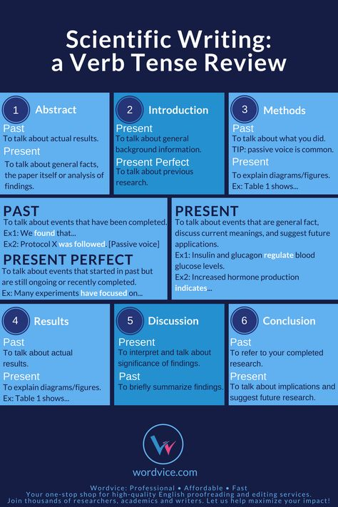 Which Verb Tense to Use in a Research Paper | Wordvice