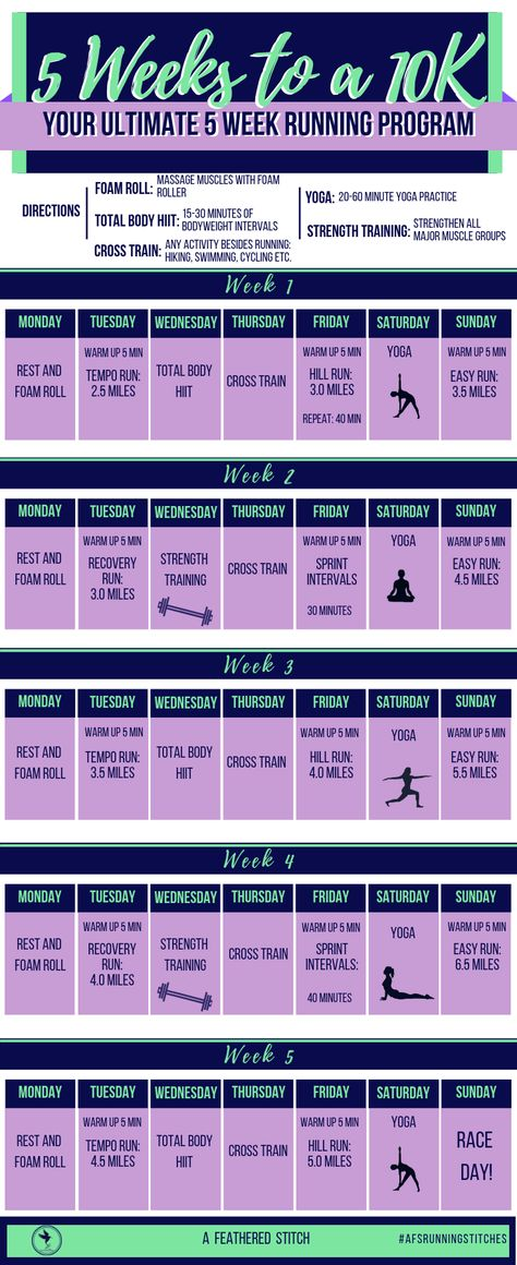 Get ready to tackle 10k races!  Whether your race is a 10k or Quarter Marathon (QM), this training plan will get you there in five weeks!  This 10K race plan utilizes HIIT, strength training, different types of runs, and days to rest and stretch.  This is my go-to plan when I need to get race ready fast.  Run stronger and faster. #AFSrunningstitches #AFeatheredStitch #10K #QM #racetraining #RunningPlan #GetFit
