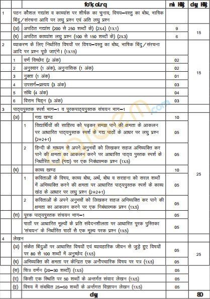 Cbse Class 10 Hindi B Exam Pattern Marking Scheme Question