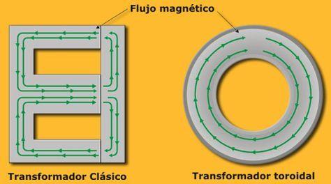 15 Ideas De Trafo Toriodal Transformador Toroidal Transformadores Esquemas Electrónicos