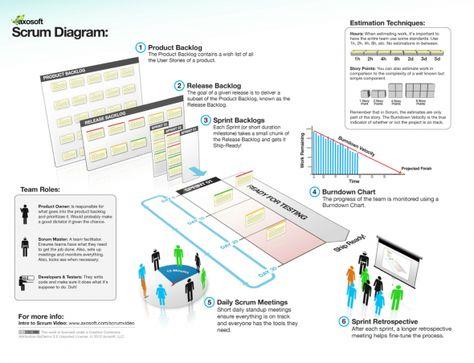 68 best Agilité - SCRUM images on Pinterest Project management - ms project burndown chart