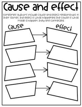 Cause And Effect Interactive Reading Flow Anchor Chart 7 Kinds