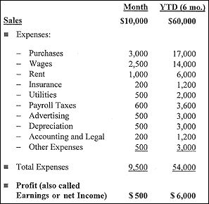 how to do a basic profit and loss sheet in numbers for a small ...