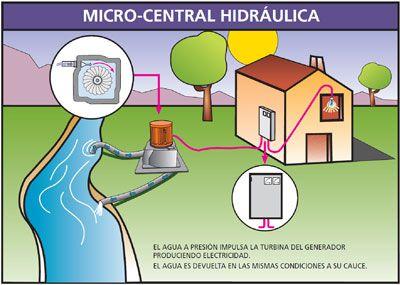 Micro Central Vernis Energia Hidraulica Producida En Casa Energias Energia Hidraulica Energia Energia Renovable