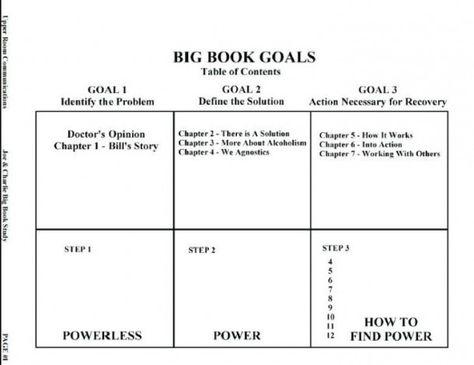 Aa Step 3 Worksheet 12 Step Recovery Worksheets 12 Step Worksheets Aa Steps