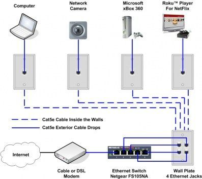 Cat 5 Wiring Diagram Tv Readingrat Throughout Cable Tv Wiring Diagrams Yugteatr Roby Gesalli C Home Network Home Theater Installation Home Theater Setup