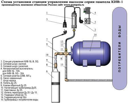 Схема водоснабжение загородного дома фото 310