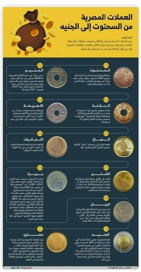 Pin By Bassem Shenouda On E G Y P T Modern Egypt Old Egypt Egypt History