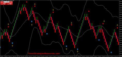 Mt4 Renko Trading Con Immagini