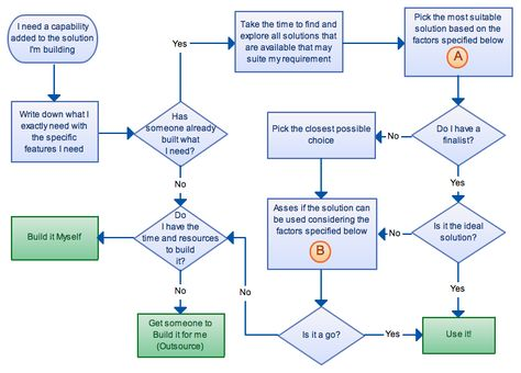 Flowcharts For Strategic Decision Making Flow Chart Template Flow Chart Process Flow Chart