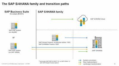 SAP S/4HANA: Key Adoption Scenarios to Consider Webcast Recap | SAP