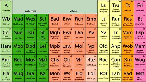Imagen del día Tabla Periódica del Metal Favorite Places \ Spaces - fresh tabla periodica de los elementos pdf completa