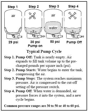 Water Pressure Tanks In My Well Water System Well Water System Pressure Tanks Well Water Pressure Tank