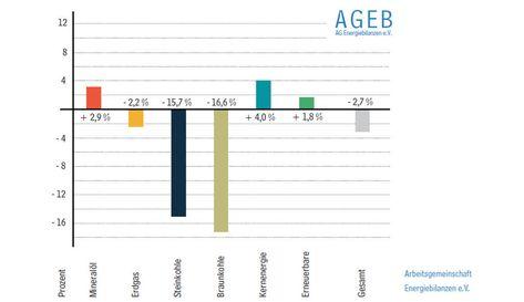AG Energiebilanzen: Deutlich weniger Kohlestrom im ersten Quartal – Atom und Erneuerbare liefern mehr – pv magazine Deutschland