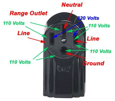 Image Result For Outlet Home Diagram 240v Electrical Panel Wiring Stove Electrical Outlets