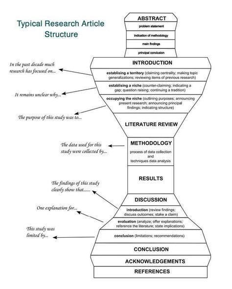Research Article Structure Scientific Writing Academic Writing Thesis Writing