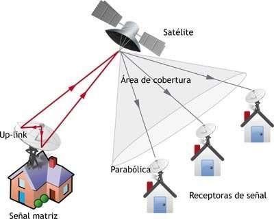 Instalacion Y Orientacion De Antenas Satelitales Antenas Instalacion Orientacion