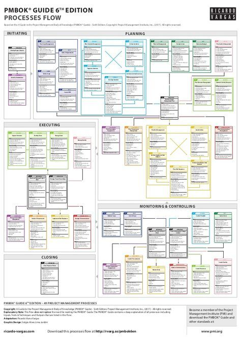 Pmbok Guide Processes Flow 6th Edition Pmbok Project
