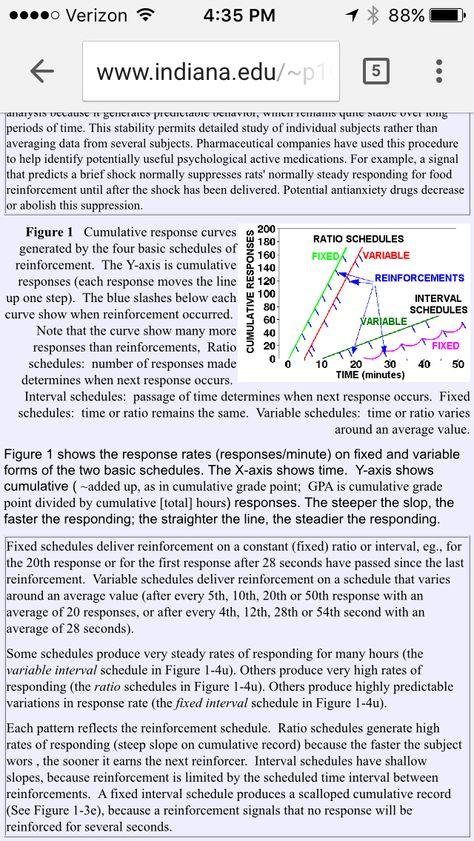 Schedules Of Reinforcement Applied Behavior Analysis Behavior