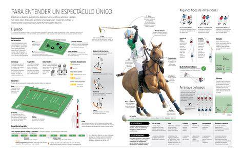 Para entender un deporte único. Infografía sobre el Polo