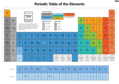 10 best Elements images on Pinterest Atomic number, Metals and - best of tabla periodica berilio