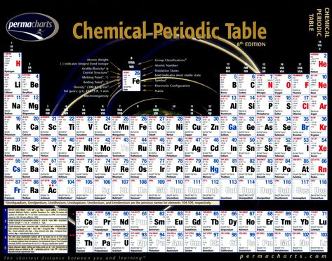 Expanded Table of the Elements Chemistry Pinterest Periodic - best of periodic table zr