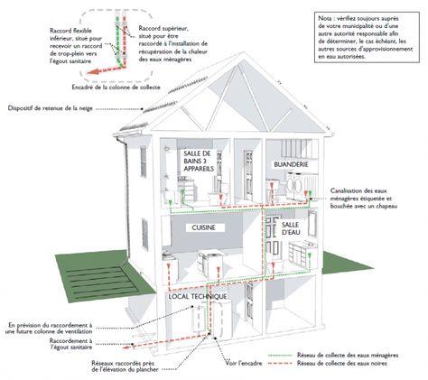 Économiser lu0027eau potable à la maison Serum - assainissement d une maison