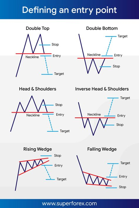 This may help in defining entry points and targets  #sf #fx #forex #trading #SuperForex