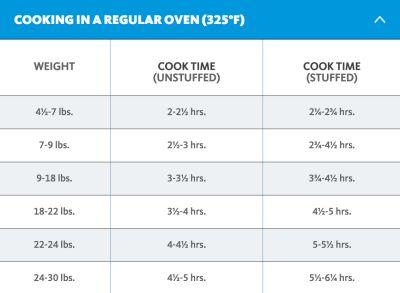 Turkey Cooking Times Per Pound Calculator