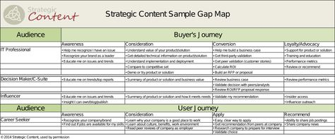 Sample Gap Analysis Map  Content Strategy    Content