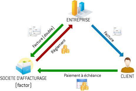 Factoring Definition De L Affacturage Gestion Echeance
