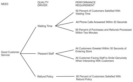Example of a CTQ Tree for Good Customer Service Work-Diagrams - Service List Sample